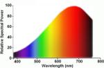 Licht spectrum gloeilamp